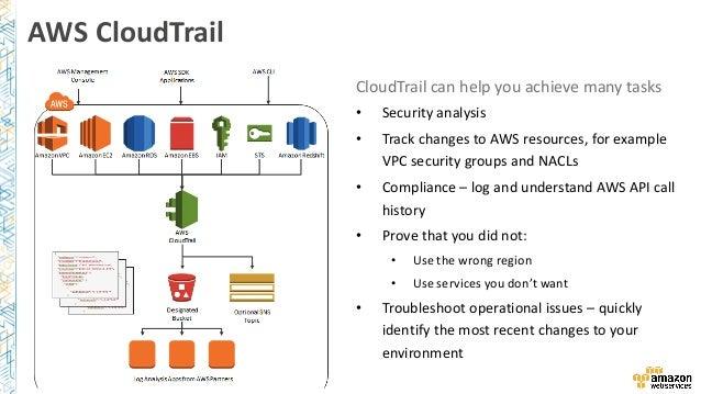 AWS Security Checklist