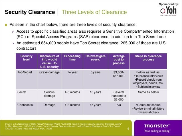 Hookup someone with a security clearance