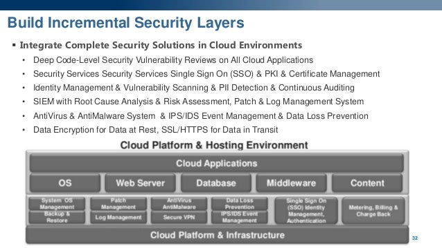 Security Amp Compliance In The Cloud Proactively Managing