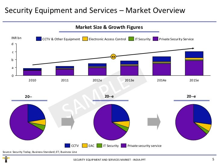 market report malaysia electronic security equipment It will continue to be the largest contributor in the electronic security equipments over the years, growing at a carr of -% during 2013-2018.