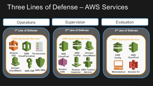 Security & Governance on AWS – Better, Faster, and Cost