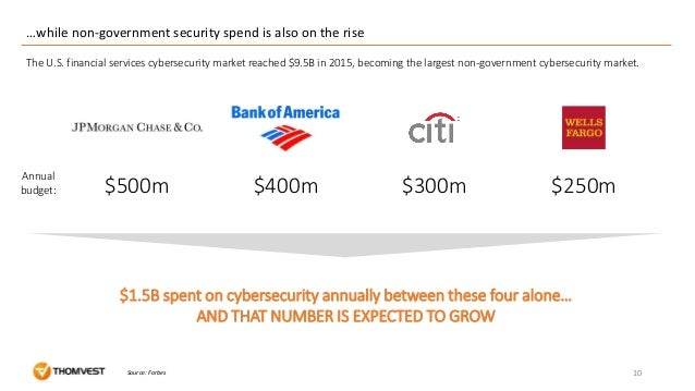 …while non-government security spend is also on the rise 10Source: Forbes $500m $400m $300m $250m $1.5B spent on cybersecu...