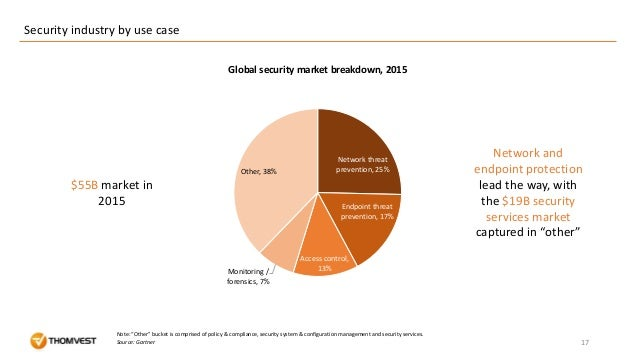 Network threat prevention, 25% Endpoint threat prevention, 17% Access control, 13%Monitoring / forensics, 7% Other, 38% Se...