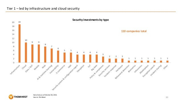 19 10 9 9 8 7 6 5 5 4 4 4 4 3 2 2 2 1 1 1 1 1 1 1 0 2 4 6 8 10 12 14 16 18 20 Tier 1 – led by infrastructure and cloud sec...