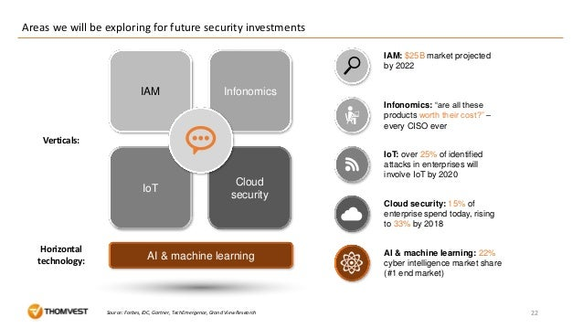 Areas we will be exploring for future security investments 22Source: Forbes, IDC, Gartner, TechEmergence, Grand View Resea...