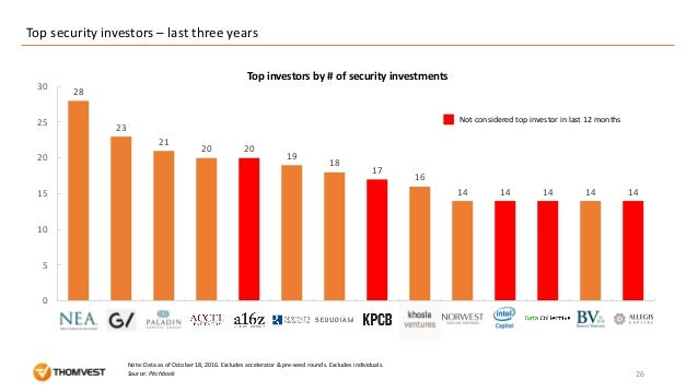 Top security investors – last three years 26 28 23 21 20 20 19 18 17 16 14 14 14 14 14 0 5 10 15 20 25 30 Source: Pitchboo...