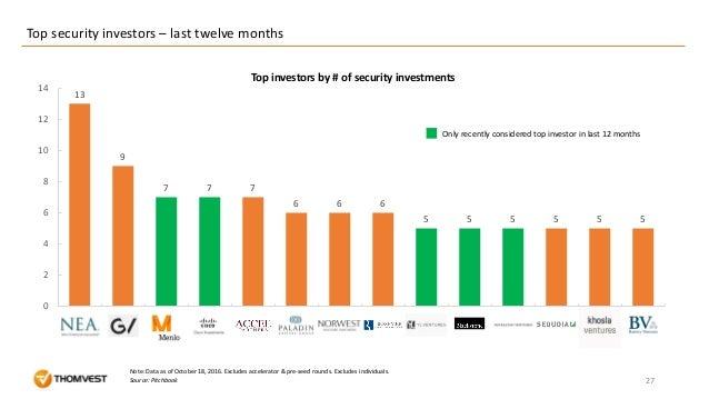 13 9 7 7 7 6 6 6 5 5 5 5 5 5 0 2 4 6 8 10 12 14 Top security investors – last twelve months 27Source: Pitchbook Note: Data...