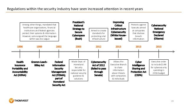 Regulations within the security industry have seen increased attention in recent years 29 Among other things, mandated tha...
