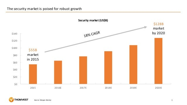 $0 $20 $40 $60 $80 $100 $120 $140 2015 2016E 2017E 2018E 2019E 2020E 8 The security market is poised for robust growth Sou...