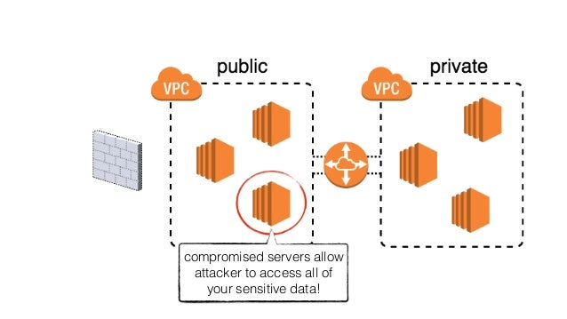 monitor activities in unused regions using CloudWatch Events