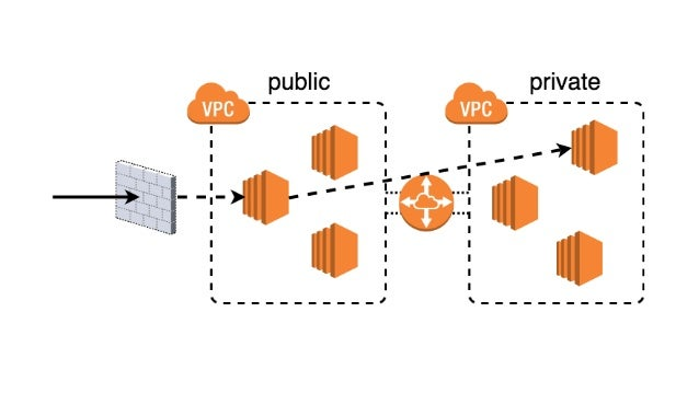 AWS Shield Advanced also gives you access to the AWS DDoS Response Team (DRT) and protection against DDoS related spikes i...