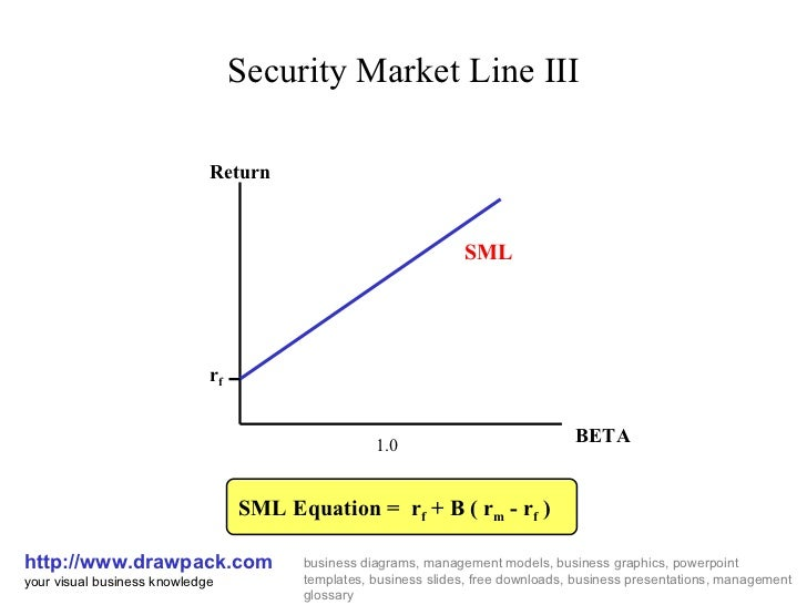 Security market line iii business diagram security market line iii httpdrawpack your visual business ccuart Images