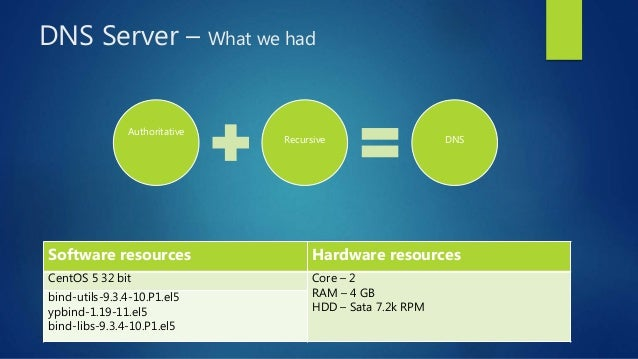DNS Server – What we had Authoritative Recursive DNS Software resources Hardware resources CentOS 5 32 bit Core – 2 RAM – ...