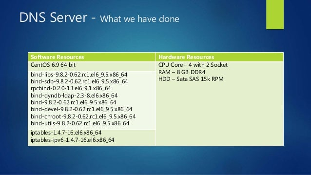 DNS Server - What we have done Software Resources Hardware Resources CentOS 6.9 64 bit CPU Core – 4 with 2 Socket RAM – 8 ...
