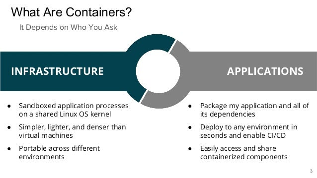 What Are Containers? ● Sandboxed application processes on a shared Linux OS kernel ● Simpler, lighter, and denser than vir...