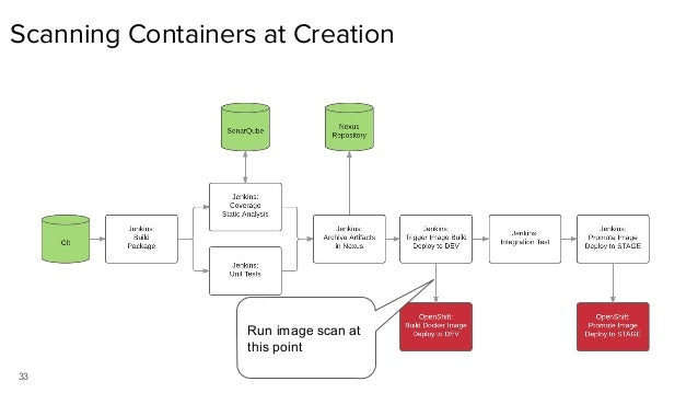 33 Scanning Containers at Creation https://www.youtube.com/watch?v=65BnTLcDAJI Run image scan at this point