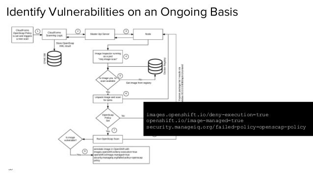 35 Identify Vulnerabilities on an Ongoing Basis images.openshift.io/deny-execution=true openshift.io/image-managed=true se...