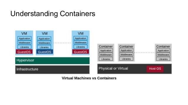 Understanding Containers