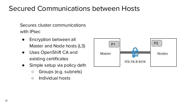 Network Isolation with Network Policy Objects ● Lock everything by default ● Add Network Policies to allow specific ingres...