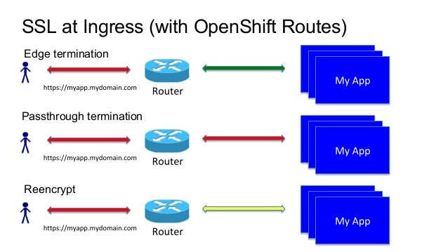Secrets kubernetesMasterConfig: apiServerArguments: experimental-encryption-provider-config: - /path/to/encryption.config