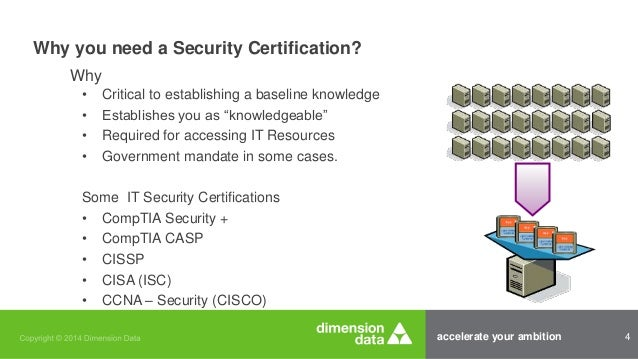 Comptia Security Plus Overview