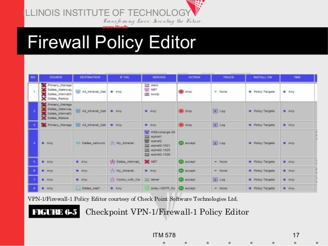 Transfo rm ing Live s. Inve nting the Future . www.iit.edu ITM 578 17 ILLINOIS INSTITUTE OF TECHNOLOGY FIGURE 6-5 Checkpoi...