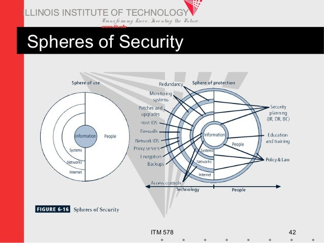Transfo rm ing Live s. Inve nting the Future . www.iit.edu ITM 578 42 ILLINOIS INSTITUTE OF TECHNOLOGY Spheres of Security