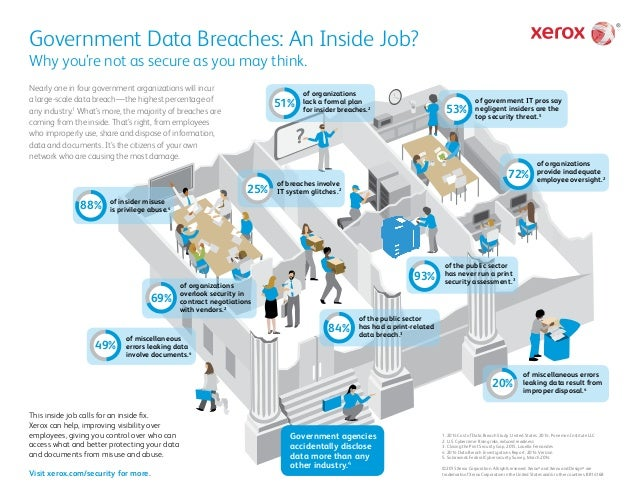 Government Data Breaches: An Inside Job? Why you're not as secure as you may think. Nearly one in four government organiza...