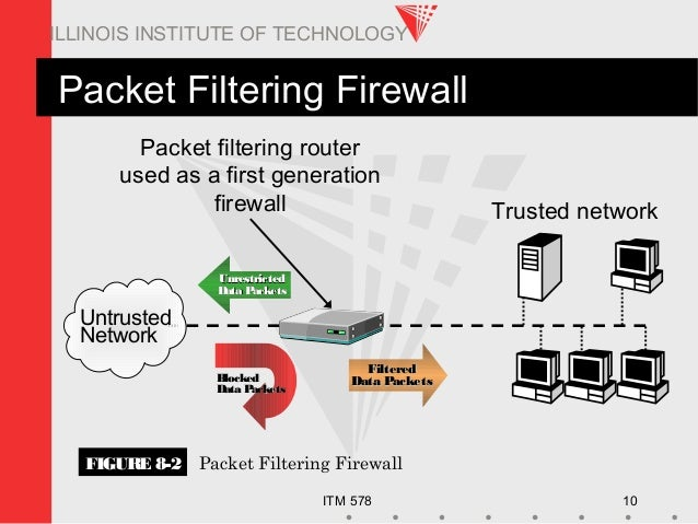 ITM 578 10 ILLINOIS INSTITUTE OF TECHNOLOGY Packet Filtering Firewall Packet filtering router used as a first generation f...