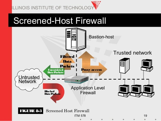 ITM 578 19 ILLINOIS INSTITUTE OF TECHNOLOGY Filtered Data Packets Screened-Host Firewall Trusted network Untrusted Network...