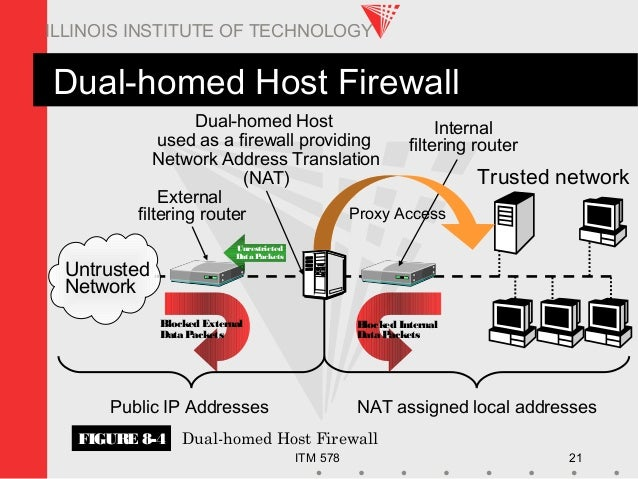ITM 578 21 ILLINOIS INSTITUTE OF TECHNOLOGY Dual-homed Host Firewall Trusted network Untrusted Network Unrestricted Data P...