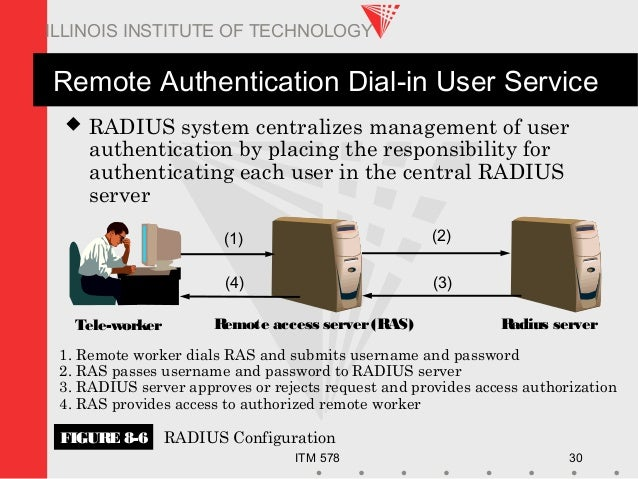 ITM 578 30 ILLINOIS INSTITUTE OF TECHNOLOGY Remote Authentication Dial-in User Service  RADIUS system centralizes managem...