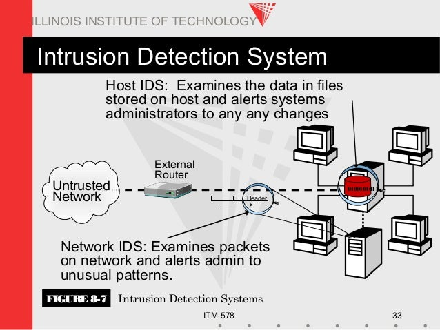 ITM 578 33 ILLINOIS INSTITUTE OF TECHNOLOGY Intrusion Detection System External Router Host IDS: Examines the data in file...