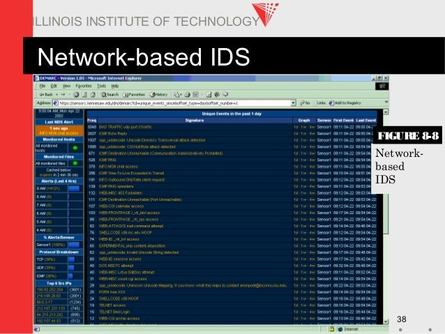ITM 578 38 ILLINOIS INSTITUTE OF TECHNOLOGY Network-based IDS Network- based IDS FIGURE 8-8