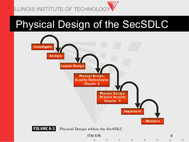ITM 578 6 ILLINOIS INSTITUTE OF TECHNOLOGY Physical Design of the SecSDLC Analyze Physical Design: Security Technologies C...