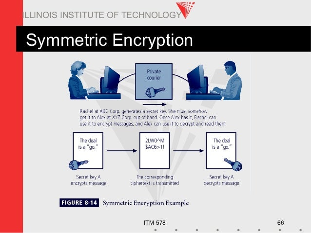 ITM 578 66 ILLINOIS INSTITUTE OF TECHNOLOGY Symmetric Encryption