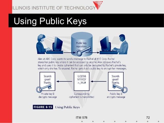 ITM 578 72 ILLINOIS INSTITUTE OF TECHNOLOGY Using Public Keys