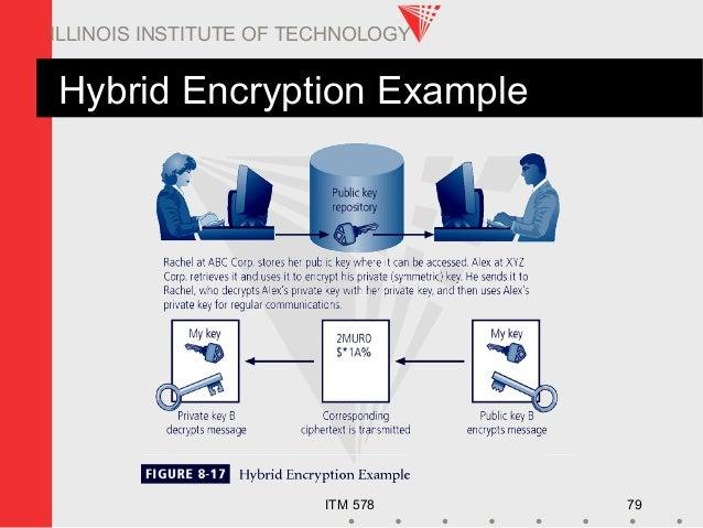 ITM 578 79 ILLINOIS INSTITUTE OF TECHNOLOGY Hybrid Encryption Example