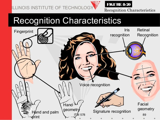ITM 578 89 ILLINOIS INSTITUTE OF TECHNOLOGY Voice recognition Signature recognition Hand geometry Hand and palm print Fing...