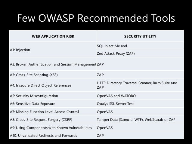 Few OWASP Recommended Tools WEB APPLICATION RISK SECURITY UTILITY A1: Injection SQL Inject Me and Zed Attack Proxy (ZAP) A...
