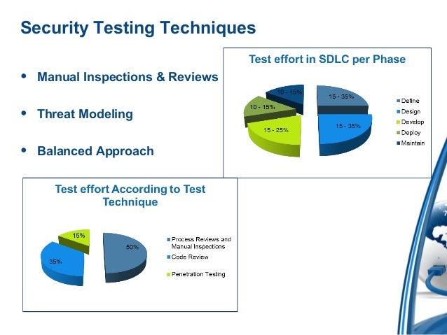 SECURITY TESTING TECHNIQUES EPUB