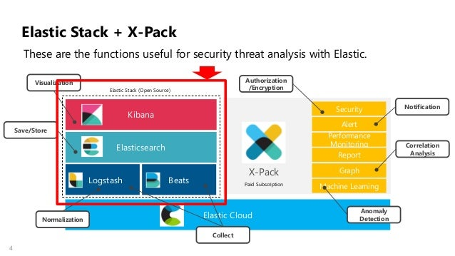 Security threat analysis points for enterprise with oss