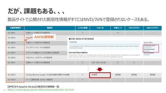 11 だが、課題もある、、、 製品サイトで公開された脆弱性情報がすぐにはNVD/JVNで登録されないケースもある。 公開管理番号 脆弱性 システム影響 CVE-ID 攻撃コード IPSシグネチャ WAFシグネチャ S2-0001 任意のコードを...