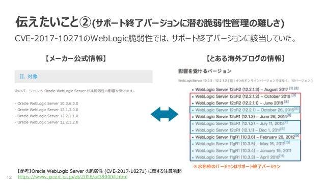 12 伝えたいこと②(サポート終了バージョンに潜む脆弱性管理の難しさ) CVE-2017-10271のWebLogic脆弱性では、サポート終了バージョンに該当していた。 【メーカー公式情報】 【参考】Oracle WebLogic Server...