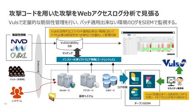 14 攻撃コードを用いた攻撃をWebアクセスログ分析で見張る Vulsで定量的な脆弱性管理を行い、パッチ適用出来ない環境のログをSIEMで監視する。 インストール済ソフトウェア情報(エージェントレス) Webサーバ アプリサーバ DBサーバ 基...