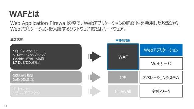 18 WAFとは Web Application Firewallの略で、Webアプリケーションの脆弱性を悪用した攻撃から Webアプリケーションを保護するソフトウェアまたはハードウェア。 ネットワーク オペレーションシステム Webサーバ W...