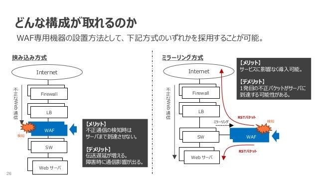 26 どんな構成が取れるのか WAF専用機器の設置方法として、下記方式のいずれかを採用することが可能。 SW Web サーバ LB Firewall Internet WAF SW LB Firewall WAF Web サーバ 挟み込み方式 ...