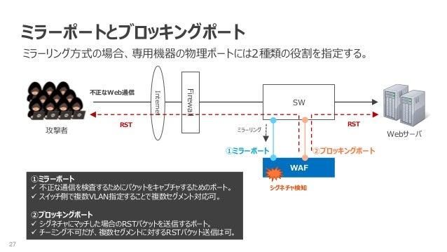 27 WAF ミラーポートとブロッキングポート ミラーリング方式の場合、専用機器の物理ポートには2種類の役割を指定する。 Internet 攻撃者 Webサーバ シグネチャ検知 RSTRST 不正なWeb通信 Firewall SW ①ミラーポ...