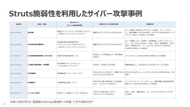 5 Struts脆弱性を利用したサイバー攻撃事例 Webサイト (サイト運営受託者) 2017年3月10日 東京都 都税クレジットカードお支払いサイト (GMOペイメントゲートウェイ) 悪意あるプログラムが仕込まれた カード情報(暗号化されたカ...