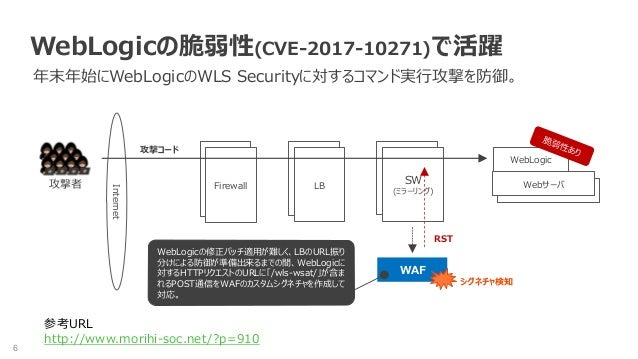6 WebLogicの脆弱性(CVE-2017-10271)で活躍 年末年始にWebLogicのWLS Securityに対するコマンド実行攻撃を防御。 Internet WAF 攻撃者 FWSW (ミラーリング) FW LB Webサーバ F...